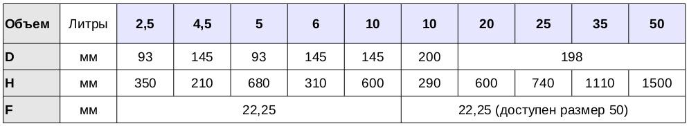 таблица параметров баллоннов