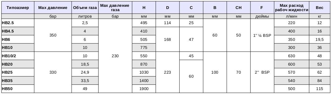 таблица параметров баллонных гидроаккумуляторов