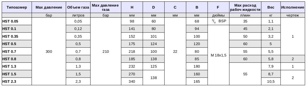 таблица параметров мембранных гидроаккумуляторов HST